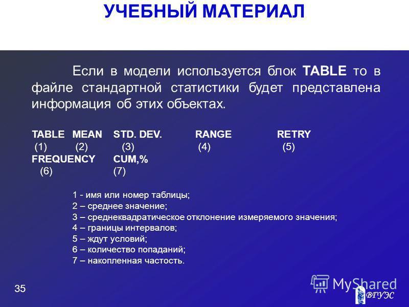 УЧЕБНЫЙ МАТЕРИАЛ 35 Если в модели используется блок TABLE то в файле стандартной статистики будет представлена информация об этих объектах. TABLEMEANSTD. DEV.RANGE RETRY (1) (2) (3) (4) (5) FREQUENCYCUM,% (6)(7) 1 - имя или номер таблицы; 2 – среднее