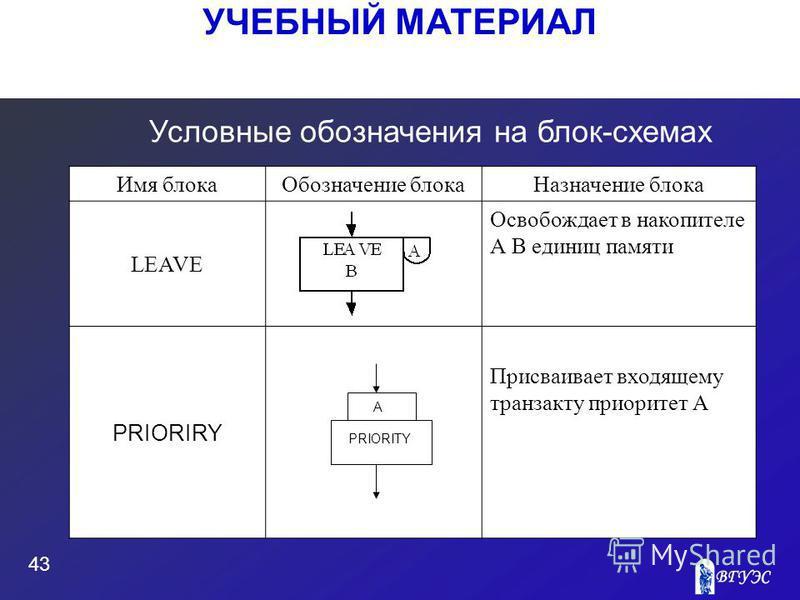 УЧЕБНЫЙ МАТЕРИАЛ 43 Условные обозначения на блок-схемах Имя блока Обозначение блока Назначение блока LEAVE Освобождает в накопителе А В единиц памяти PRIORIRY Присваивает входящему транзакту приоритет А PRIORITY A