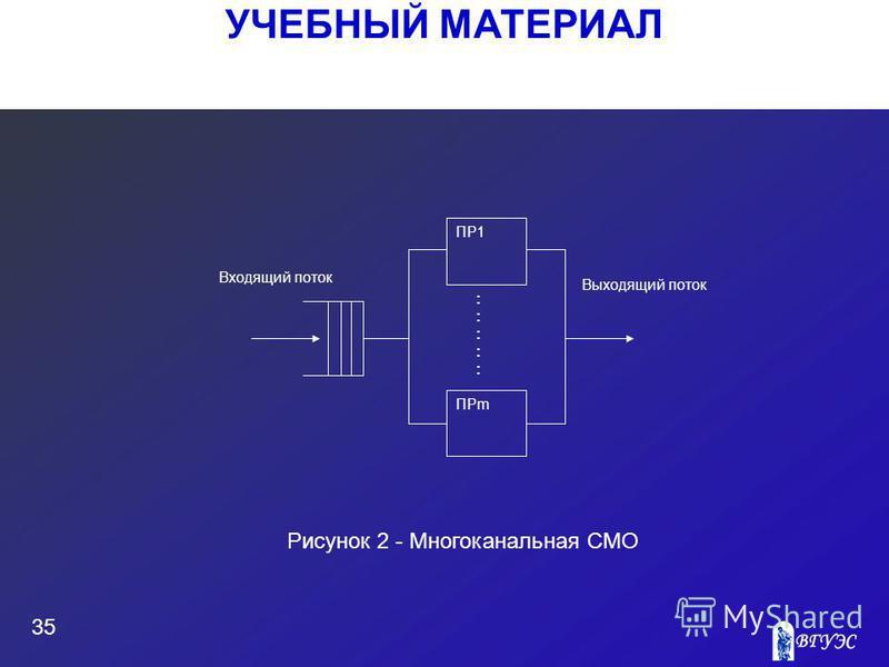 УЧЕБНЫЙ МАТЕРИАЛ 35 Рисунок 2 - Многоканальная СМО :::::::::: Входящий поток ПР1 ПРm Выходящий поток