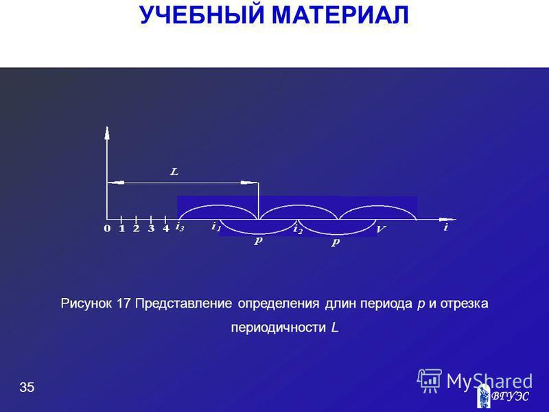 УЧЕБНЫЙ МАТЕРИАЛ 35 Рисунок 17 Представление определения длин периода p и отрезка периодичности L