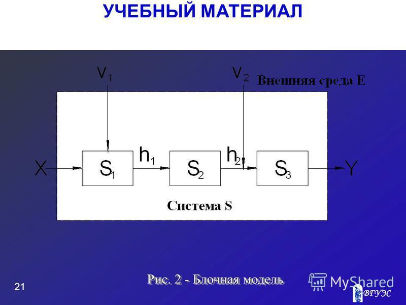 УЧЕБНЫЙ МАТЕРИАЛ 21 Рис. 2 - Блочная модель