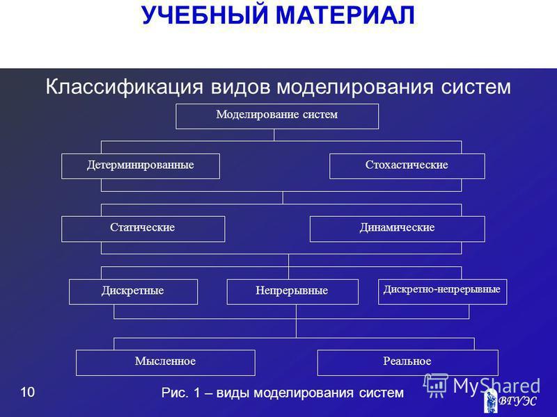 УЧЕБНЫЙ МАТЕРИАЛ 10 Классификация видов моделирования систем Дискретные Непрерывные Дискретно-непрерывные Мысленное Реальное Моделирование систем Детерминированные Стохастические Статические Динамические Рис. 1 – виды моделирования систем