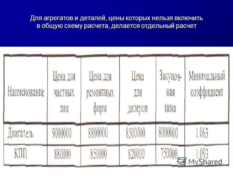 Для агрегатов и деталей, цены которых нельзя включить в общую схему расчета, делается отдельный расчет