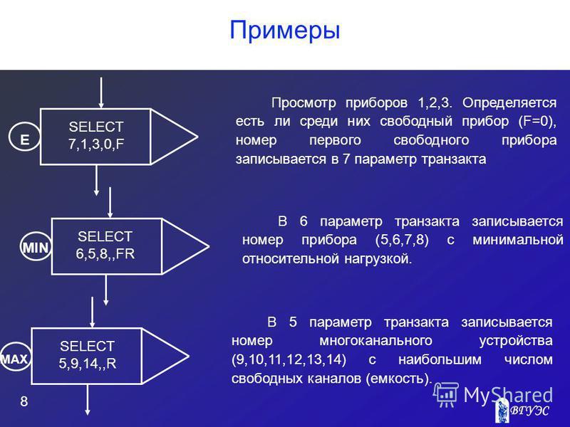 Примеры 8 Просмотр приборов 1,2,3. Определяется есть ли среди них свободный прибор (F=0), номер первого свободного прибора записывается в 7 параметр транзакта SELECT 7,1,3,0,F Е SELECT 6,5,8,,FR MIN SELECT 5,9,14,,R В 6 параметр транзакта записываетс