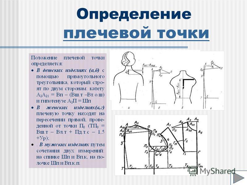 Определение плечевой точки плечевой точки