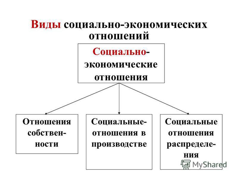 12 Виды социально-экономических отношений Социальные отношения распределения Социально-экономические отношения Отношения собственности Социально-экономические отношения в производстве Социальные отношения распределения Социально- экономические отноше