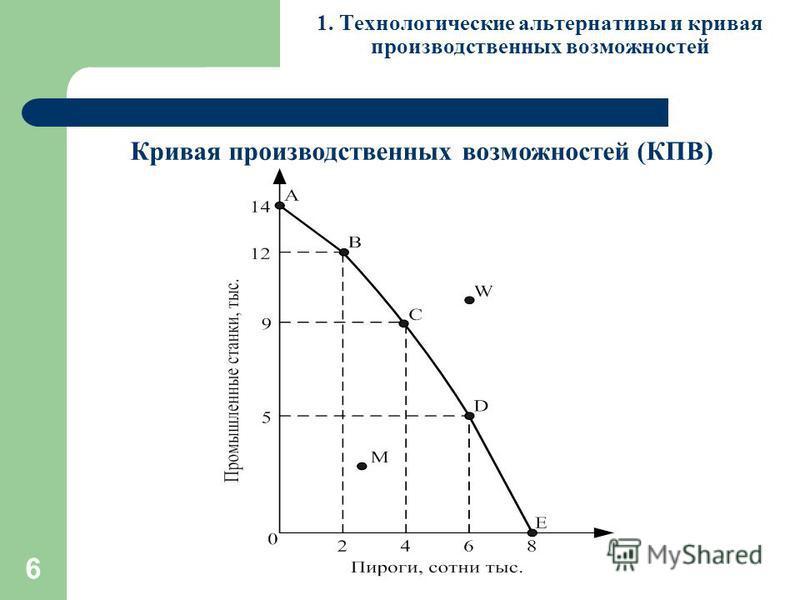 6 1. Технологические альтернативы и кривая производственных возможностей Кривая производственных возможностей (КПВ)