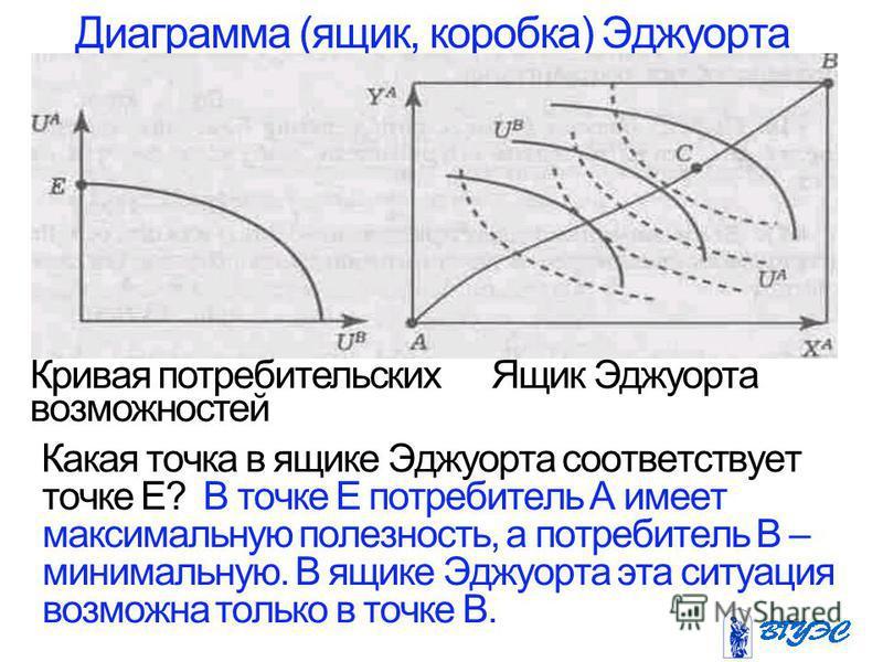 Диаграмма (ящик, коробка) Эджуорта Какая точка в ящике Эджуорта соответствует точке Е? В точке Е потребитель А имеет максимальную полезность, а потребитель В – минимальную. В ящике Эджуорта эта ситуация возможна только в точке В. Кривая потребительск