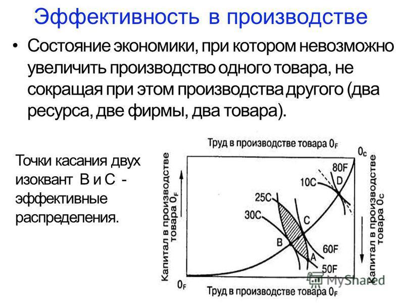 Эффективность в производстве Состояние экономики, при котором невозможно увеличить производство одного товара, не сокращая при этом производства другого (два ресурса, две фирмы, два товара). Точки касания двух изоквант В и С - эффективные распределен