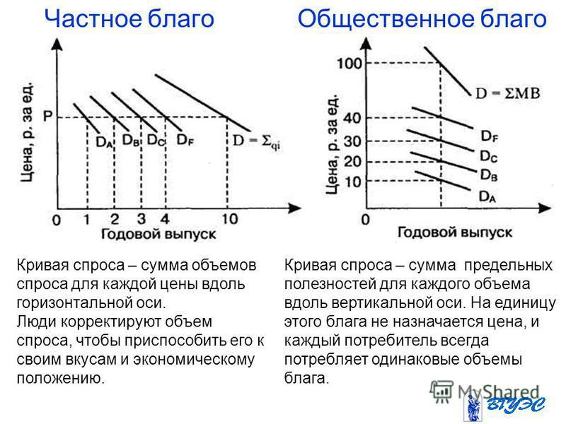 Частное благо Общественное благо Кривая спроса – сумма объемов спроса для каждой цены вдоль горизонтальной оси. Люди корректируют объем спроса, чтобы приспособить его к своим вкусам и экономическому положению. Кривая спроса – сумма предельных полезно