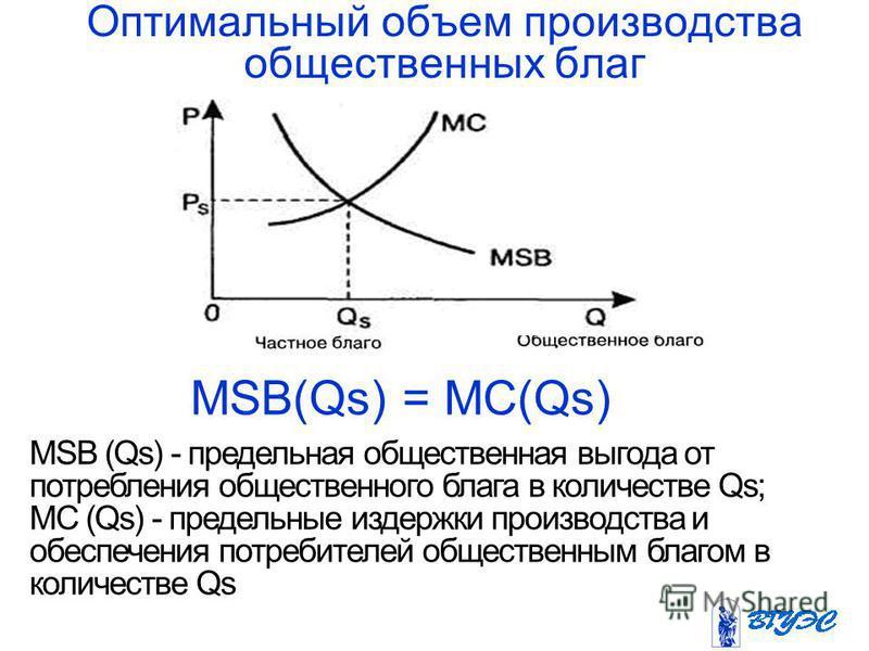 Оптимальный объем производства общественных благ MSB(Qs) = MC(Qs) MSB (Qs) - предельная общественная выгода от потребления общественного блага в количестве Qs; MC (Qs) - предельные издержки производства и обеспечения потребителей общественным благом