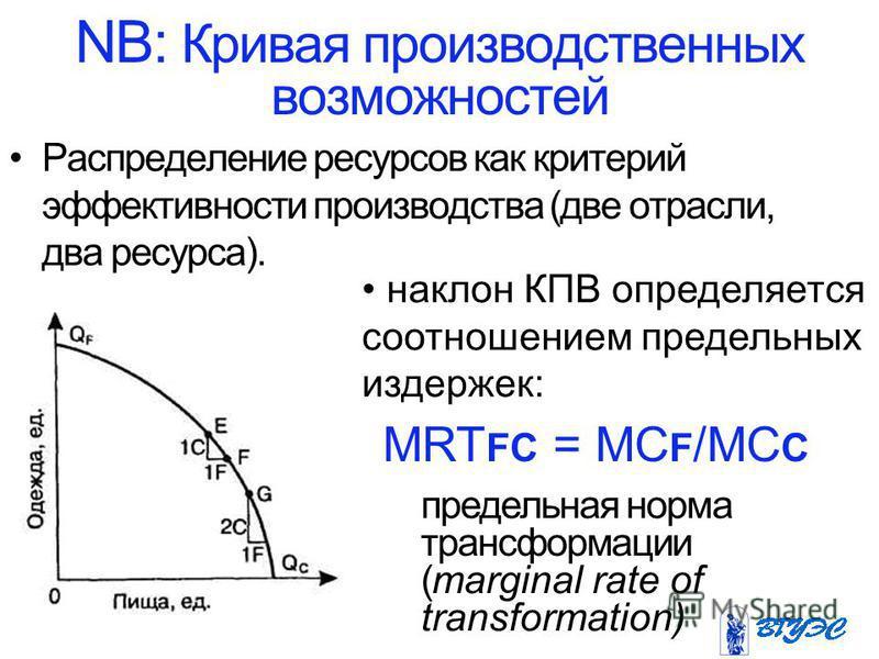 NB: Кривая производственных возможностей Распределение ресурсов как критерий эффективности производства (две отрасли, два ресурса). наклон КПВ определяется соотношением предельных издержек: MRT FC = MC F /MC C предельная норма трансформации (marginal
