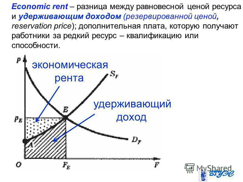 удерживающий доход экономическая рента Economic rent – разница между равновесной ценой ресурса и удерживающим доходом (резервированной ценой, reservation price); дополнительная плата, которую получают работники за редкий ресурс – квалификацию или спо