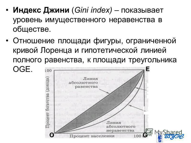 Индекс Джини (Gini index) – показывает уровень имущественного неравенства в обществе. Отношение площади фигуры, ограниченной кривой Лоренца и гипотетической линией полного равенства, к площади треугольника OGE. О Е G