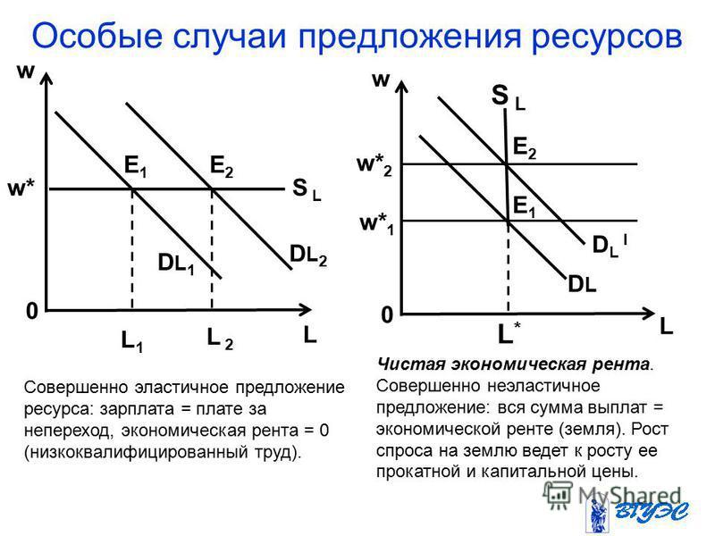 Особые случаи предложения ресурсов w w* 0 L1L1 L 2 E1E1 E2E2 DL1DL1 DL2DL2 S L w 0 L L*L* w* 1 w* 2 D L l DLDL S L E1E1 E2E2 Совершенно эластичное предложение ресурса: зарплата = плате за не переход, экономическая рента = 0 (низкоквалифицированный тр