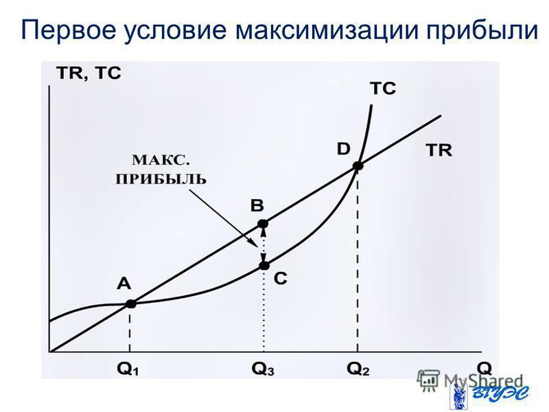Первое условие максимизации прибыли