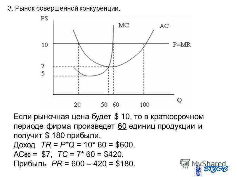 3. Рынок совершенной конкуренции. Если рыночная цена будет $ 10, то в краткосрочном периоде фирма произведет 60 единиц продукции и получит $ 180 прибыли. Доход TR = Р*Q = 10* 60 = $600. АС 60 = $7, TC = 7* 60 = $420. Прибыль PR = 600 – 420 = $180.