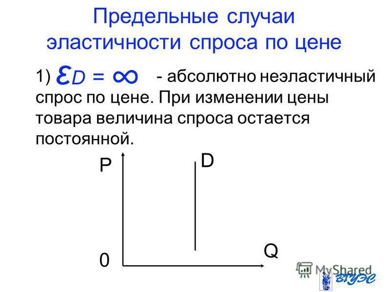 Предельные случаи эластичности спроса по цене 1) - абсолютно неэластичный спрос по цене. При изменении цены товара величина спроса остается постоянной. ε D = P Q D 0