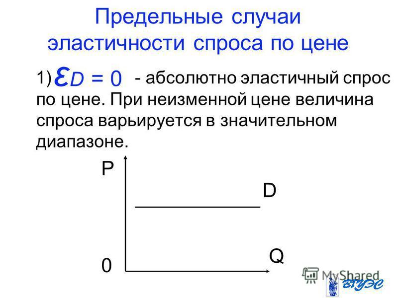 Предельные случаи эластичности спроса по цене 1) - абсолютно эластичный спрос по цене. При неизменной цене величина спроса варьируется в значительном диапазоне. ε D = 0 P Q D 0