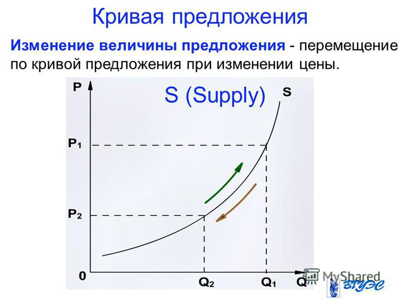 Кривая предложения Изменение величины предложения - перемещение по кривой предложения при изменении цены. S (Supply)
