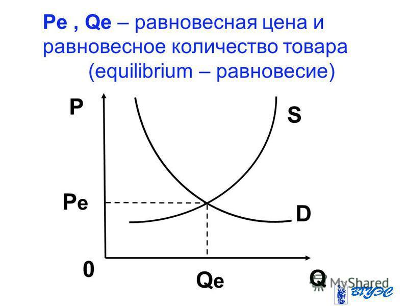 Pe, Qe – равновесная цена и равновесное количество товара (equilibrium – равновесие) SsSs D Q 0 QeQe Pe Pe P