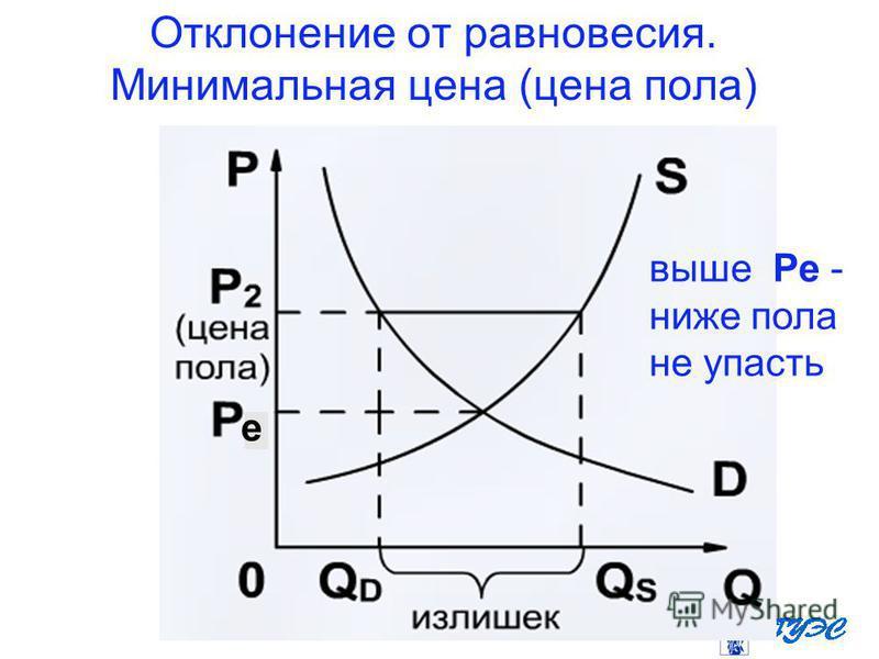 Отклонение от равновесия. Минимальная цена (цена пола) е выше Ре - ниже пола не упасть