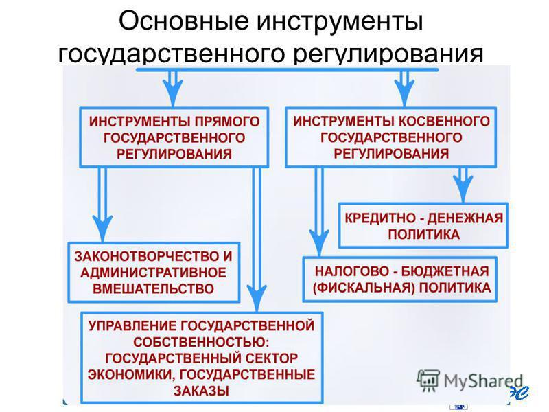 Основные инструменты государственного регулирования экономики