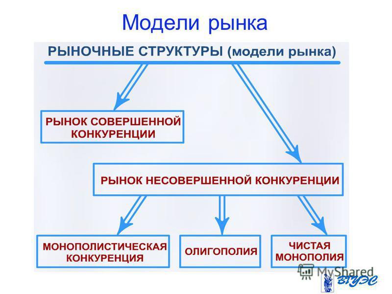 Модели рынка