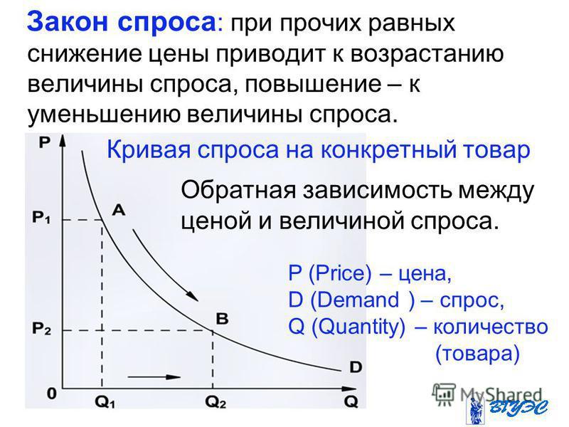 Закон спроса : при прочих равных снижение цены приводит к возрастанию величины спроса, повышение – к уменьшению величины спроса. Кривая спроса на конкретный товар Обратная зависимость между ценой и величиной спроса. P (Price) – цена, D (Demand ) – сп