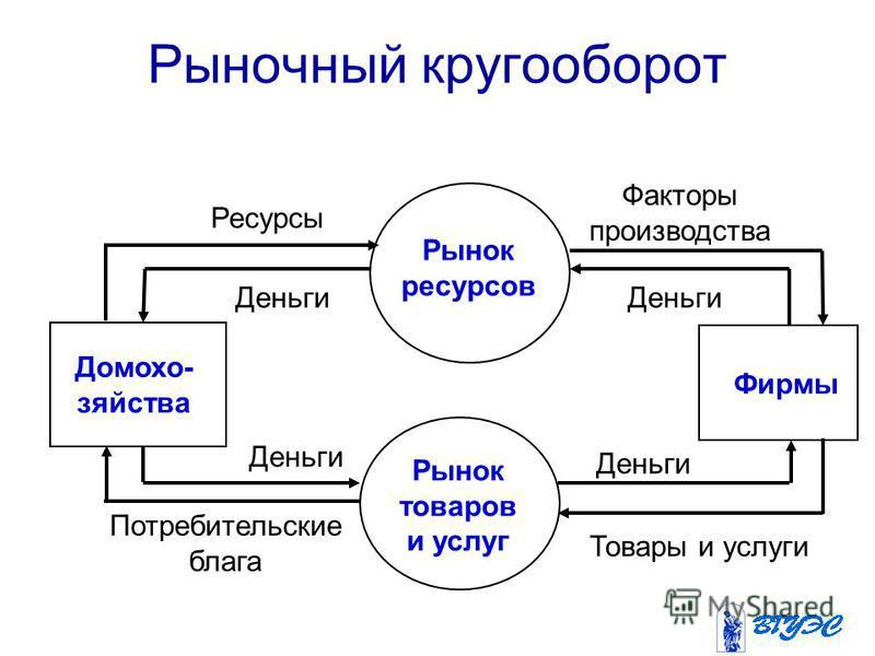 Рынок ресурсов Фирмы Домохо- зяйства Деньги Потребительские блага Факторы производства Ресурсы Деньги Товары и услуги Деньги Рынок товаров и услуг