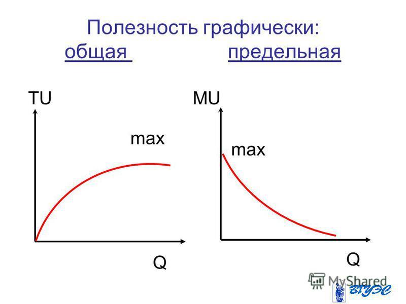 Полезность графически: общая предельная TUMU Q Q max