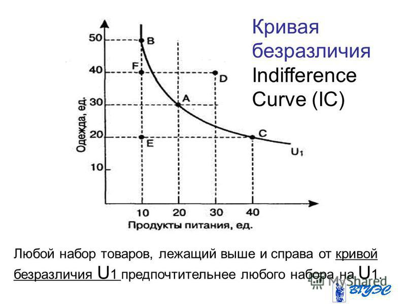 Любой набор товаров, лежащий выше и справа от кривой безразличия U 1 предпочтительнее любого набора на U 1. Кривая безразличия Indifference Curve (IC)