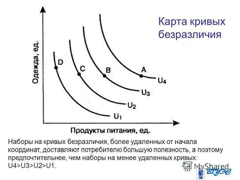 Наборы на кривых безразличия, более удаленных от начала координат, доставляют потребителю большую полезность, а поэтому предпочтительнее, чем наборы на менее удаленных кривых: U4>U3>U2>U1. Карта кривых безразличия