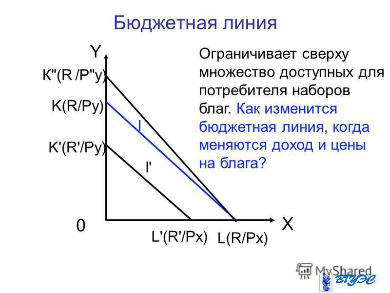 Бюджетная линия Y K(R/Py) X 0 I I' K'(R'/Py) К(R /Py) L'(R'/Px) L(R/Px) Ограничивает сверху множество доступных для потребителя наборов благ. Как изменится бюджетная линия, когда меняются доход и цены на блага?
