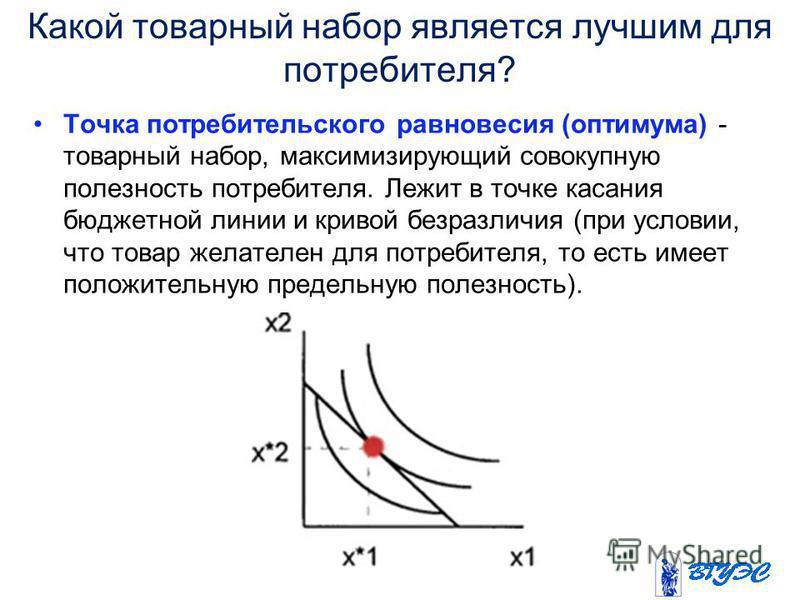 Какой товарный набор является лучшим для потребителя? Точка потребительского равновесия (оптимума) - товарный набор, максимизирующий совокупную полезность потребителя. Лежит в точке касания бюджетной линии и кривой безразличия (при условии, что товар