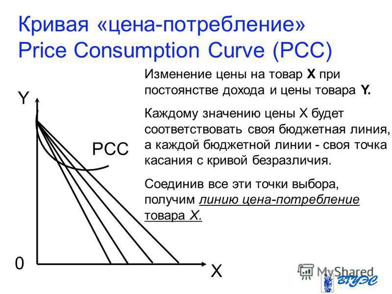 Кривая «цена-потребление» Price Consumption Curve (PCC) Y X 0 Изменение цены на товар Х при постоянстве дохода и цены товара Y. Каждому значению цены Х будет соответствовать своя бюджетная линия, а каждой бюджетной линии - своя точка касания с кривой