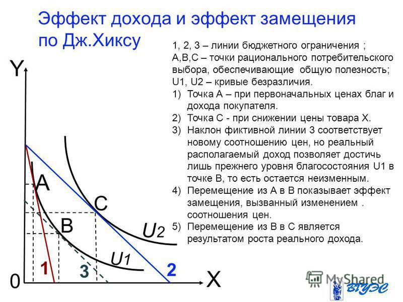 Эффект дохода и эффект замещения по Дж.Хиксу U1U1 B A Y C 1 2 0 X 3 U2U2 1, 2, 3 – линии бюджетного ограничения ; A,B,C – точки рационального потребительского выбора, обеспечивающие общую полезность; U1, U2 – кривые безразличия. 1)Точка А – при перво