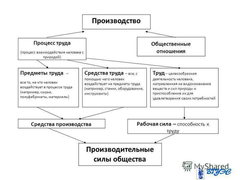 Производство Процесс труда (процесс взаимодействия человека с природой) Предметы труда – все то, на что человек воздействует в процессе труда (например, сырье, полуфабрикаты, материалы) Средства труда – все, с помощью чего человек воздействует на пре