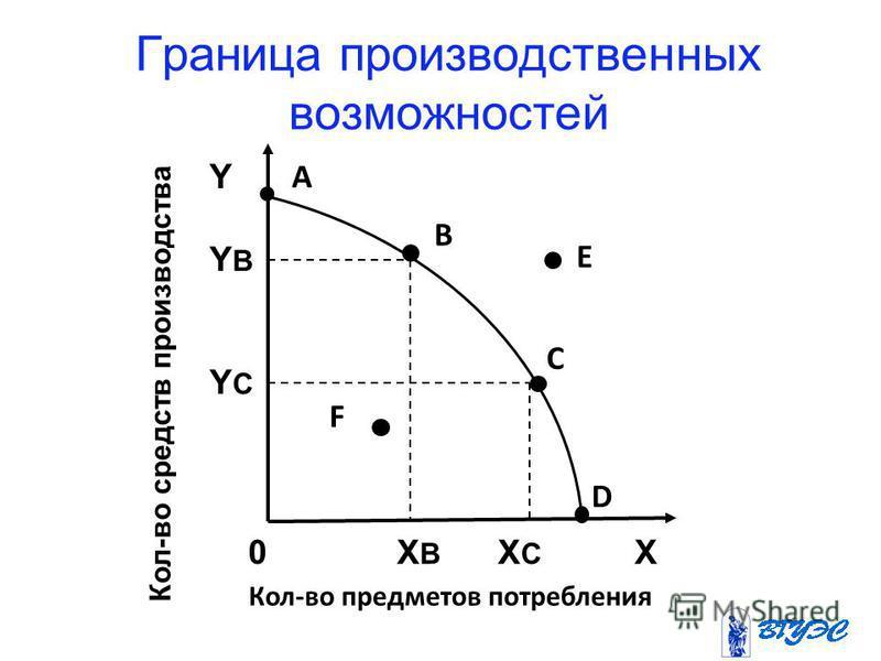Граница производственных возможностей А В С D Кол-во средств производства Кол-во предметов потребления 0 X B X C X YYBYCYYBYC E F