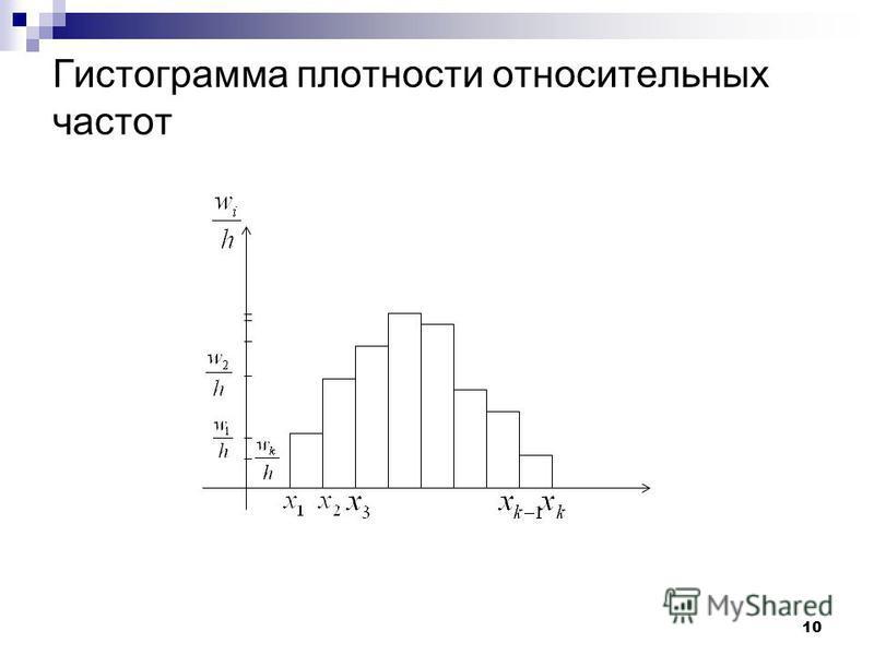 10 Гистограмма плотности относительных частот