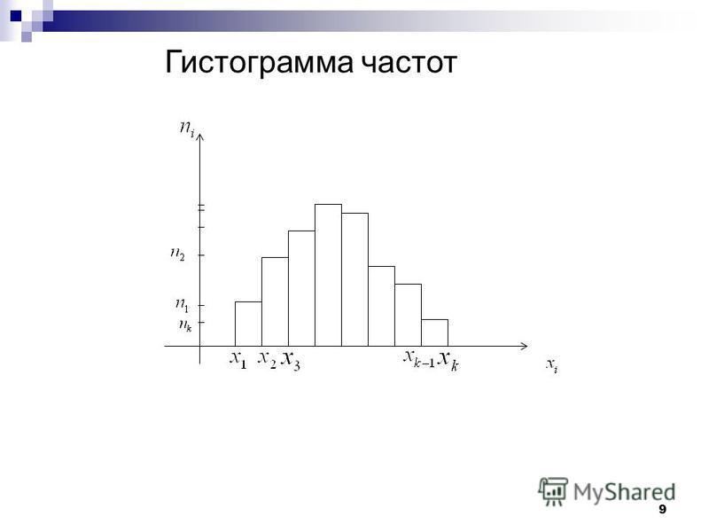 9 Гистограмма частот