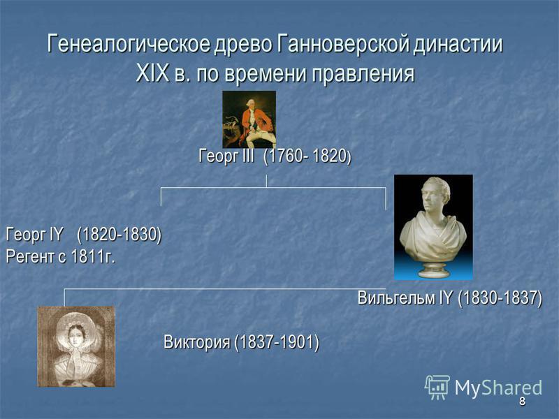 8 Генеалогическое древо Ганноверской династии XIX в. по времени правления Георг III (1760- 1820 ) Георг III (1760- 1820 ) Георг IY (1820-1830) Регент с 1811 г. Вильгельм IY (1830-1837) Виктория (1837-1901) Виктория (1837-1901)