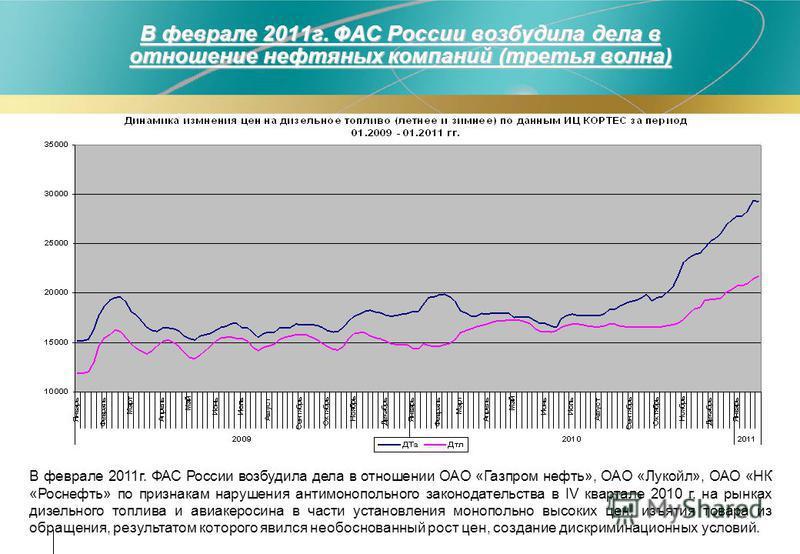 В феврале 2011 г. ФАС России возбудила дела в отношении ОАО «Газпром нефть», ОАО «Лукойл», ОАО «НК «Роснефть» по признакам нарушения антимонопольного законодательства в IV квартале 2010 г. на рынках дизельного топлива и авиакеросина в части установле