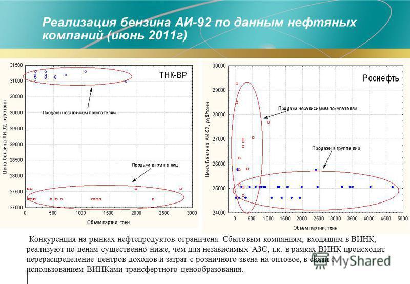 Реализация бензина АИ-92 по данным нефтяных компаний (июнь 2011 г) Конкуренция на рынках нефтепродуктов ограничена. Сбытовым компаниям, входящим в ВИНК, реализуют по ценам существенно ниже, чем для независимых АЗС, т.к. в рамках ВИНК происходит перер