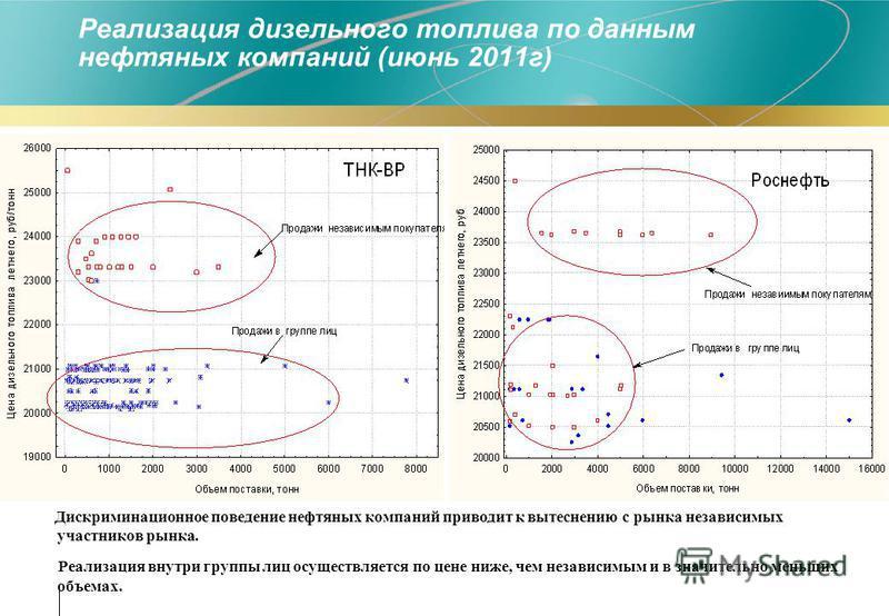 Реализация дизельного топлива по данным нефтяных компаний (июнь 2011 г) Дискриминационное поведение нефтяных компаний приводит к вытеснению с рынка независимых участников рынка. Реализация внутри группы лиц осуществляется по цене ниже, чем независимы