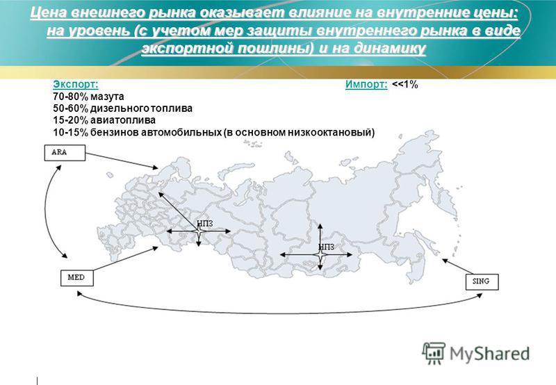 Экспорт: Импорт: <<1% 70-80% мазута 50-60% дизельного топлива 15-20% авиатоплива 10-15% бензинов автомобильных (в основном низкооктановый) Цена внешнего рынка оказывает влияние на внутренние цены: на уровень (с учетом мер защиты внутреннего рынка в в