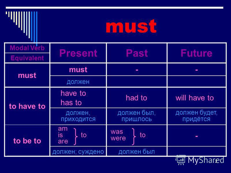 2 Modal Verb PresentPastFuture Equivalent must -- должен to have to have to has to had to will have to должен, приходится должен был, пришлось должен будет, придётся to be to am is to are was were to - должен; суждено должен был