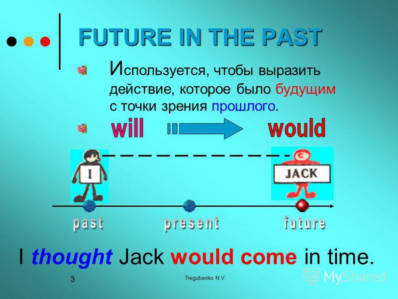 Tregubenko N.V. 3 FUTURE IN THE PAST И спользуется, чтобы выразить действие, которое было будущим с точки зрения прошлого. I thought Jack would come in time.