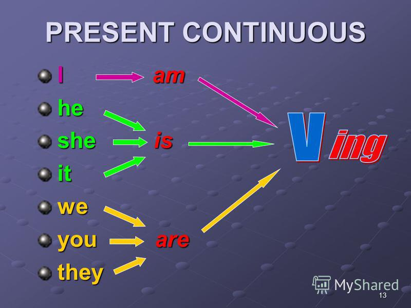 13 PRESENT CONTINUOUS I am I am he he she is she is it it we we you are you are they they