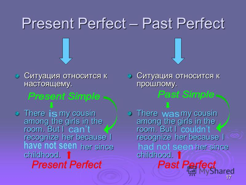 17 Present Perfect – Past Perfect Ситуация относится к настоящему. There my cousin among the girls in the room. But I recognize her because I her since childhood. Ситуация относится к прошлому. There my cousin among the girls in the room. But I recog